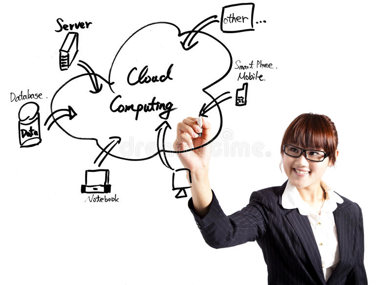 Businesswoman drawing a cloud computing diagram. Young businesswoman drawing a cloud computing Application