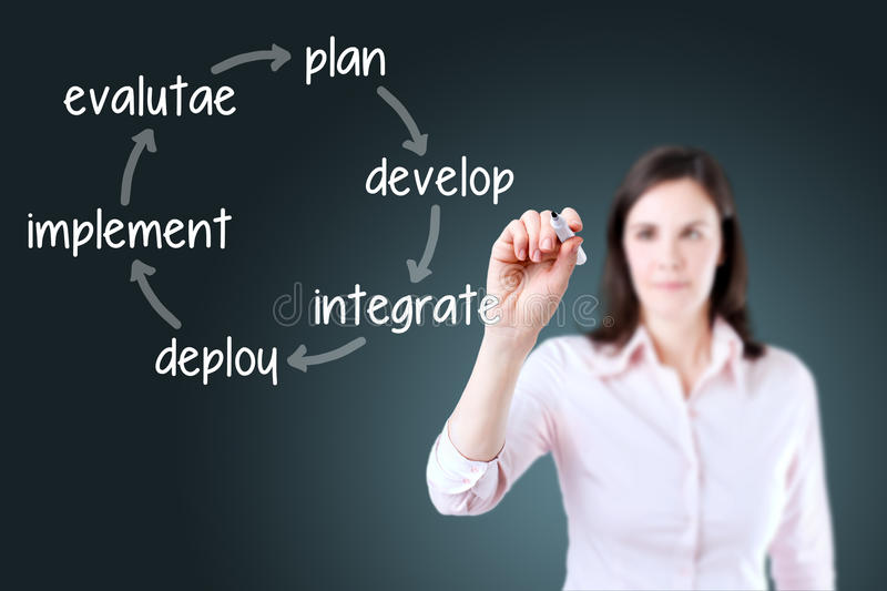 Businesswoman writing business improvement cycle plan - develop - integrate - deploy - implement - evaluate. Blue background. Businesswoman writing business royalty free stock photos