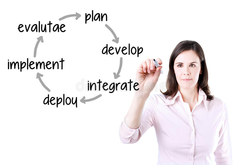 Businesswoman writing business improvement cycle plan - develop - integrate - deploy - implement - evaluate. Isolated on white. royalty free stock photos