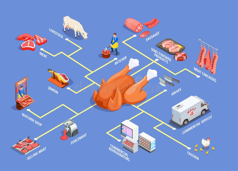 Butcher Shop Isometric Flowchart. With livestock, meat products, commercial refrigerators and vehicle on blue background vector illustration stock illustration