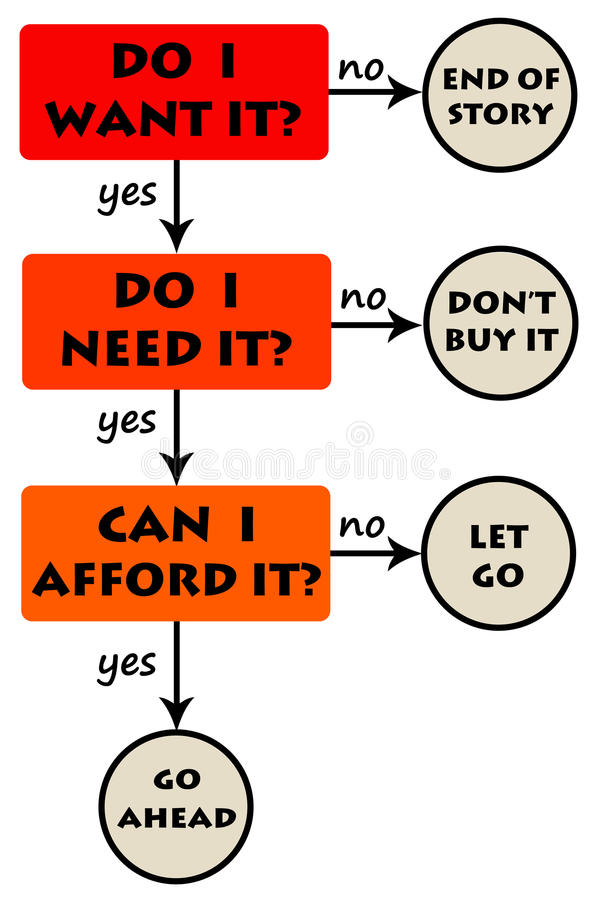 Buy diagram. Diagram for buying goods and services stock illustration