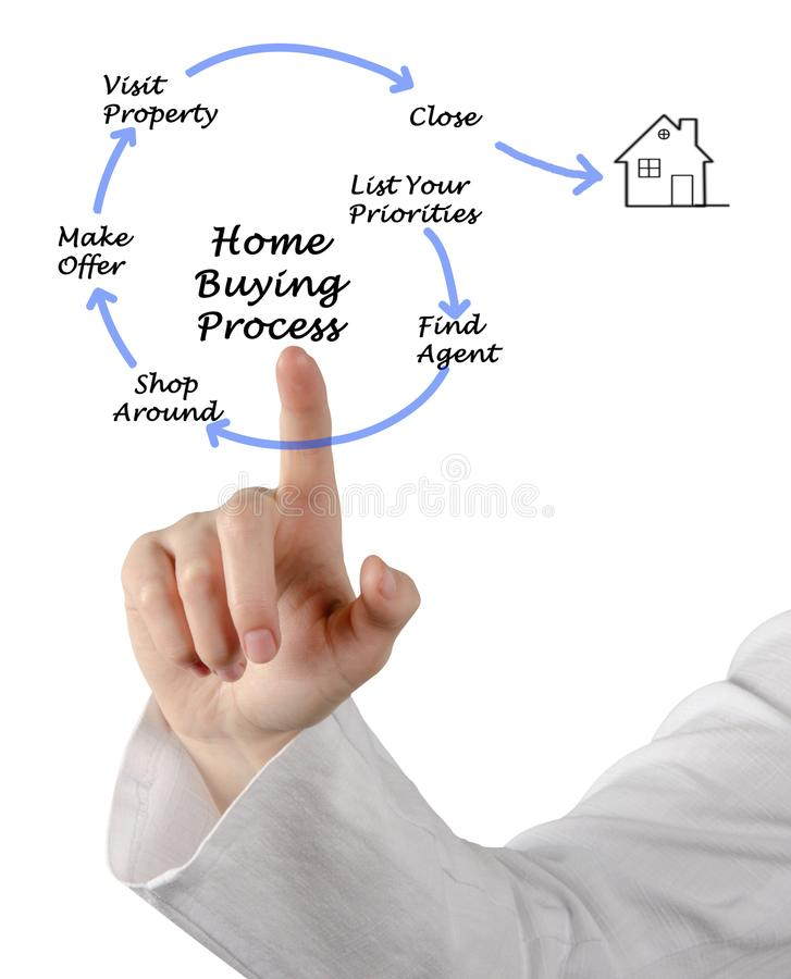 Buying real property stock photo