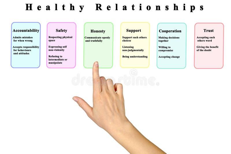 Byggande sunda förhållanden royaltyfri bild