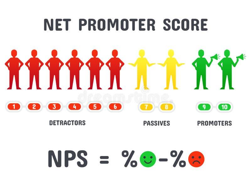 Cálculo de fórmula de NPS El anotar neto de la cuenta del promotor, márketing neto de la promoción y vector aislado de red promoc libre illustration