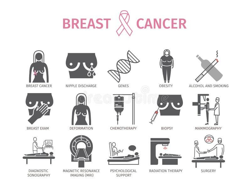 Cáncer de pecho Síntomas, causas, tratamiento Iconos planos fijados Muestras del vector para los gráficos del web stock de ilustración