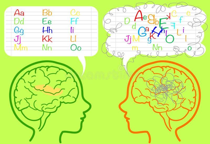 Cérebro da dislexia ilustração do vetor
