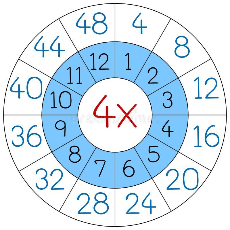Círculo da multiplicação do número quatro ilustração royalty free