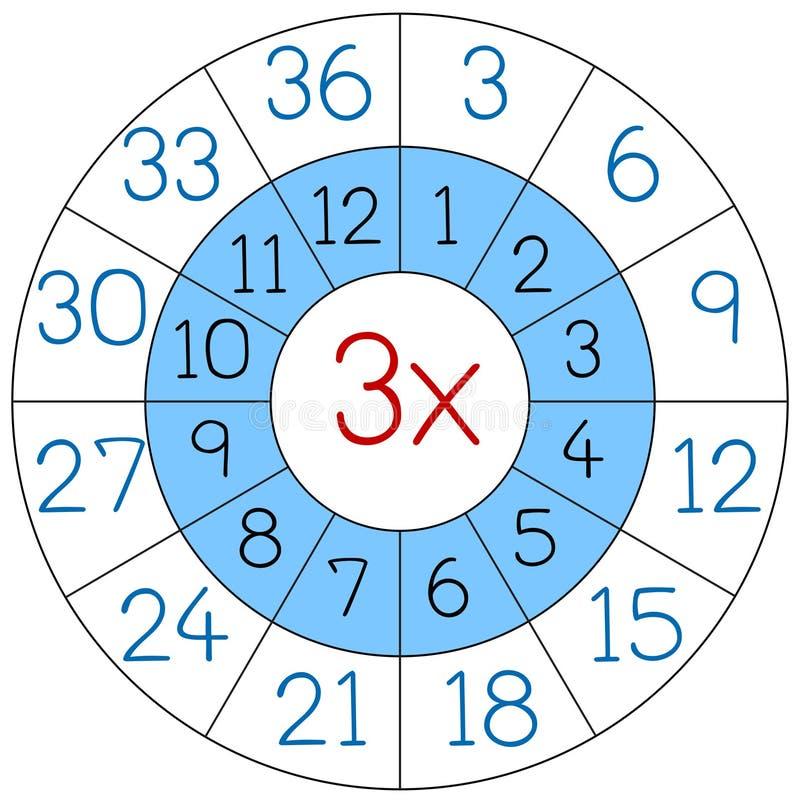 Círculo de la multiplicación del número tres stock de ilustración