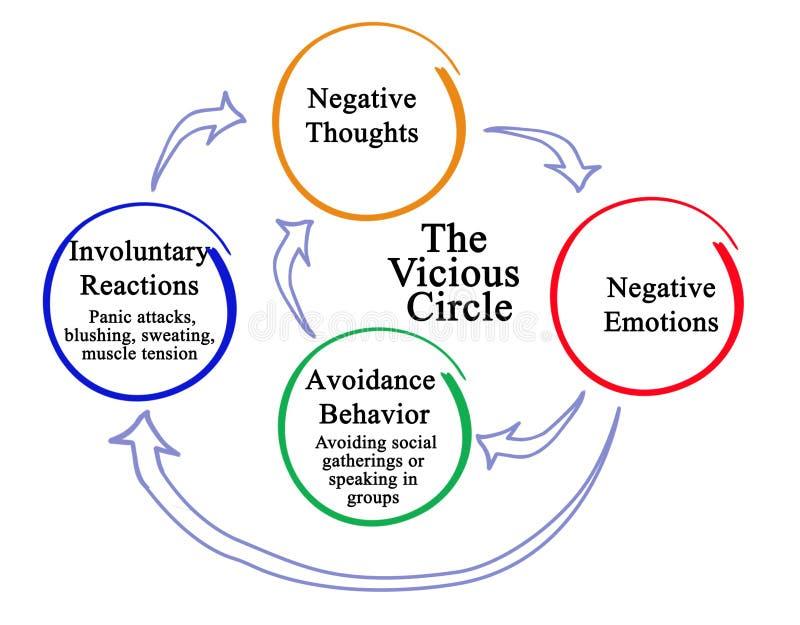 Círculo de pensamentos negativos ilustração stock