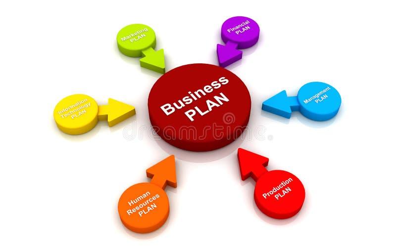 Círculo multicolor de la gestión de la carta del diagrama del concepto del plan empresarial libre illustration