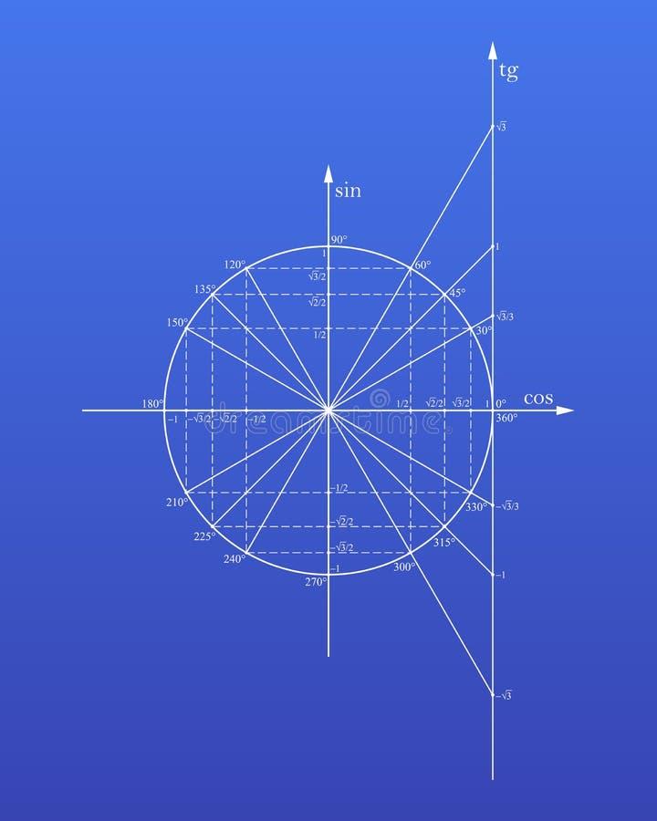 Círculo trigonométrico libre illustration