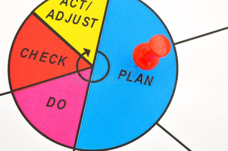 Círculo y plan para la mejora foto de archivo