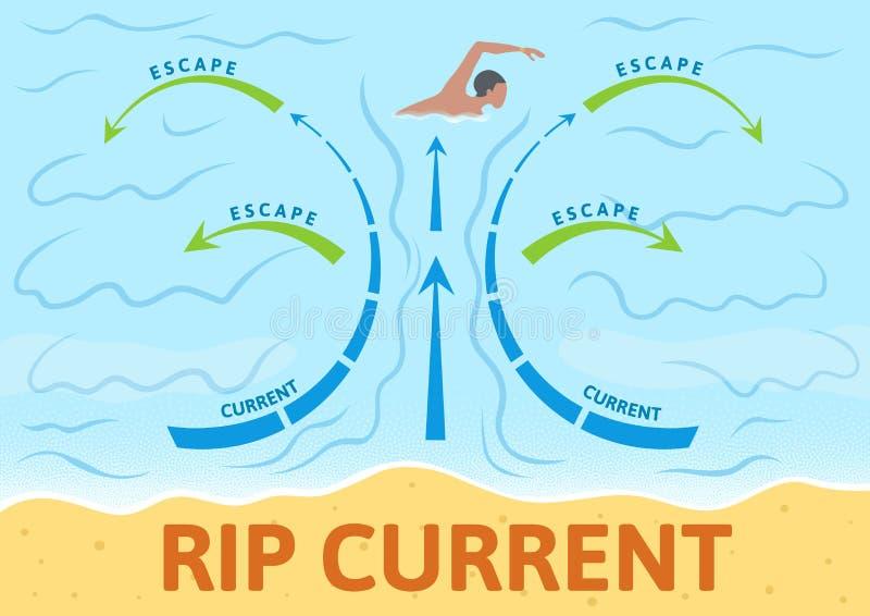 Cómo escapar la corriente de rasgón Tablero de la instrucción con el esquema y las flechas, muestra Ejemplo plano colorido del ve stock de ilustración