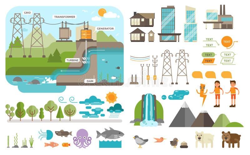 Cómo la hidroelectricidad trabaja ilustración del vector