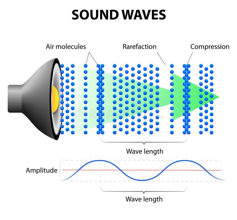 Cómo las ondas acústicas trabajan stock de ilustración