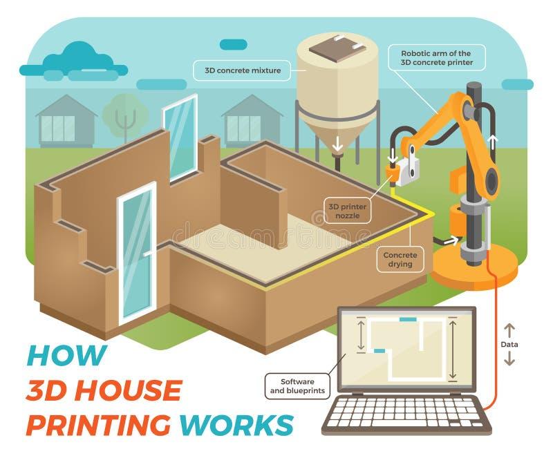 Cómo trabajos de impresión de la casa 3D ilustración del vector