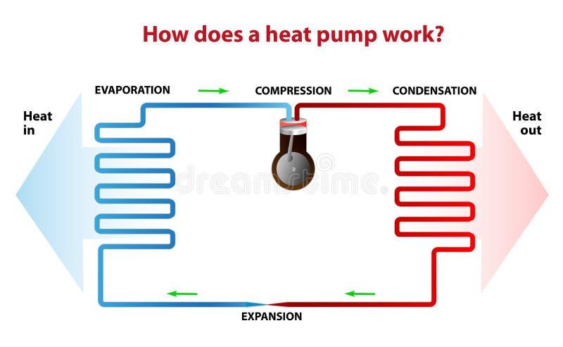 ¿Cómo una pompa de calor funciona? stock de ilustración