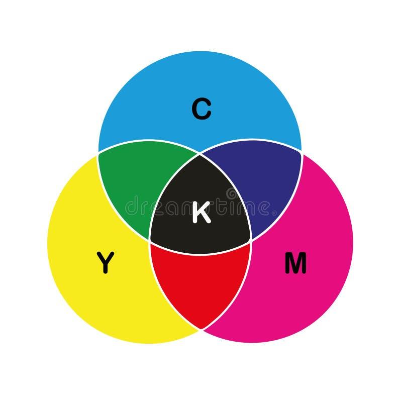 Cópia de cores preliminares do círculo de cor de CMYK ilustração stock