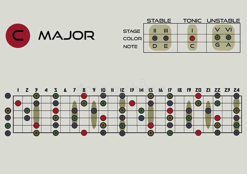 Magor pentatonic. Musical theory. tablature for improvisation. Electric guitar and acoustic guitar. illustration. C magor pentatonic. Musical theory. tablature royalty free illustration