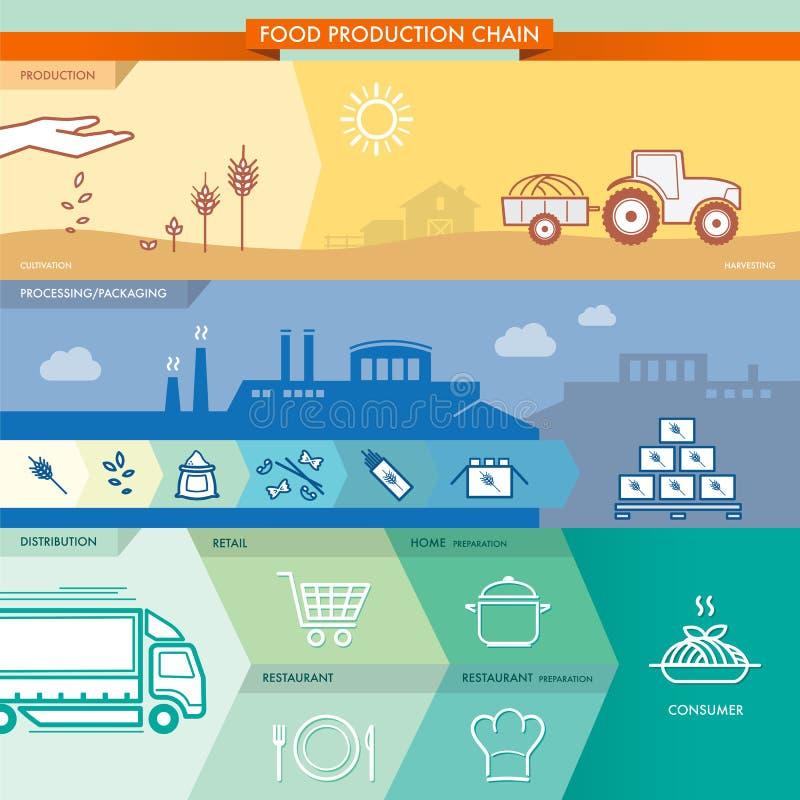 Cadena de la producción alimentaria stock de ilustración