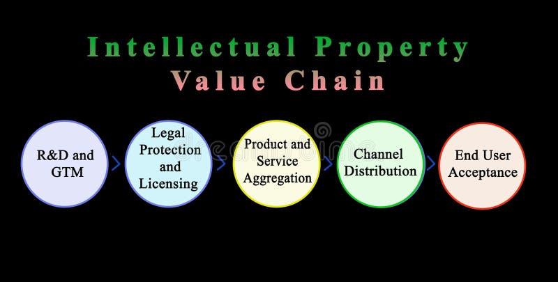 Cadena de valor de una propiedad intelectual stock de ilustración