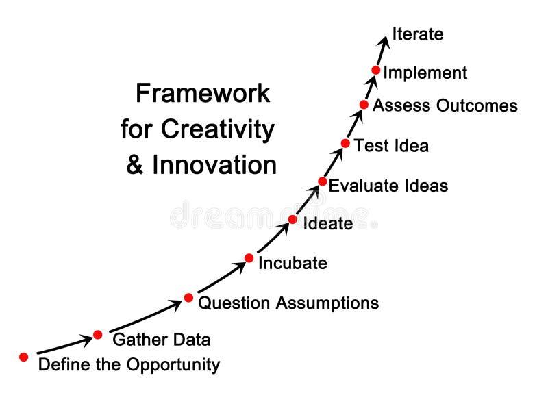 Cadre pour la créativité illustration stock
