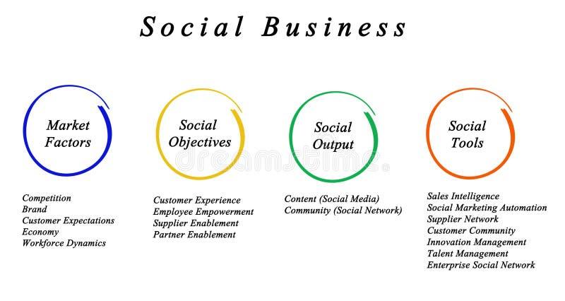 Cadre social d'affaires illustration stock