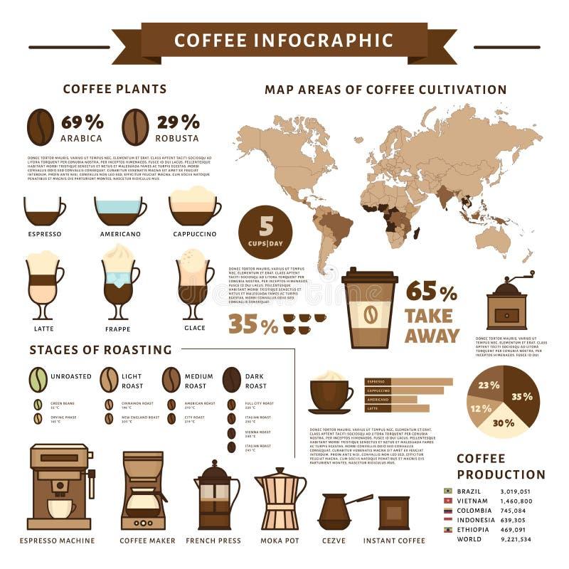Café infographic Tipos de café Estilo liso, illustra do vetor ilustração stock
