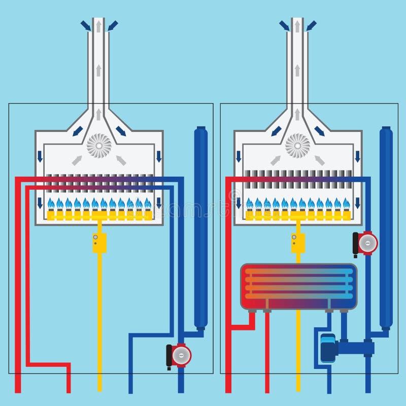 Caldaie a gas con lo scambiatore di calore illustrazione - Scambiatore di calore casa ...