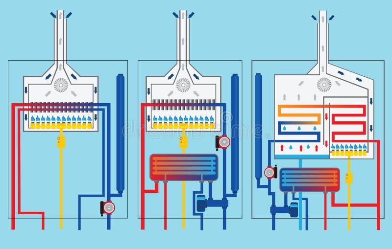 Caldaie a gas messe Caldaia di condensazione illustrazione di stock