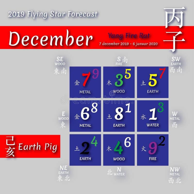 Calendário 2019 do shui de Feng em meses ilustração do vetor