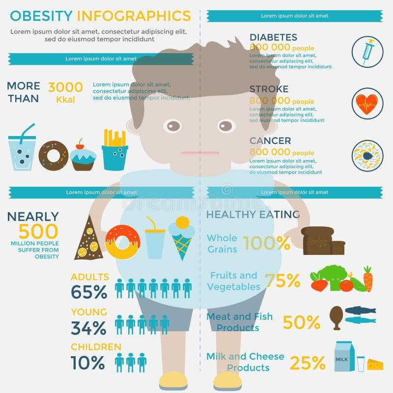 Calibre infographic d'obésité illustration de vecteur