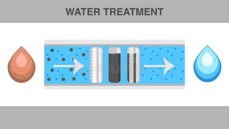 Calibre plat de vecteur de bannière de Web de traitement de l'eau illustration libre de droits