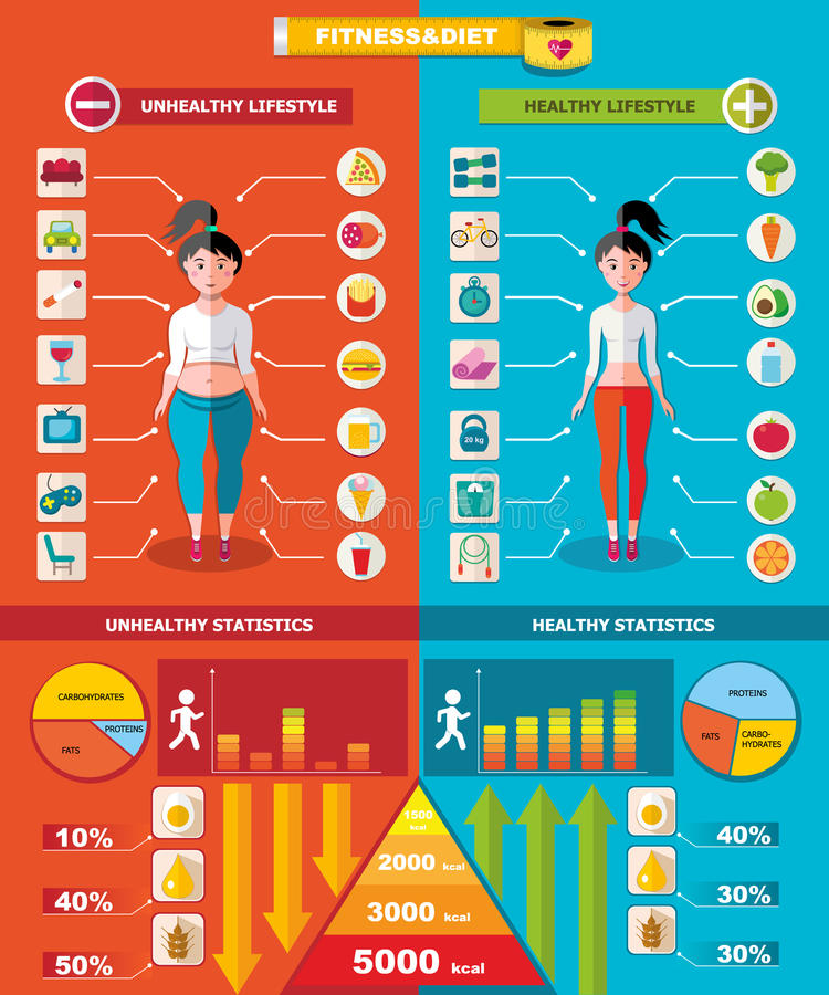 Calibre sain et malsain d'Infographic illustration de vecteur