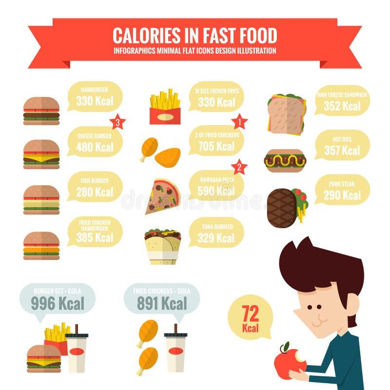 Calorías en infographics de los alimentos de preparación rápida libre illustration