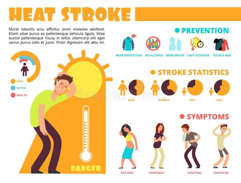 Calore di temperatura, metodi differenti di protezione dell'insolazione e infographics di sintomi con i caratteri della gente del royalty illustrazione gratis