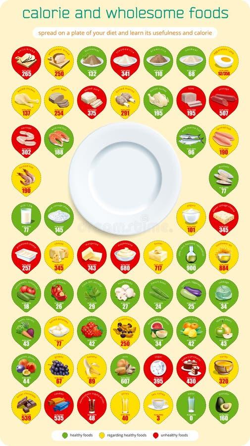 Caloria e alimentos integrais ilustração royalty free