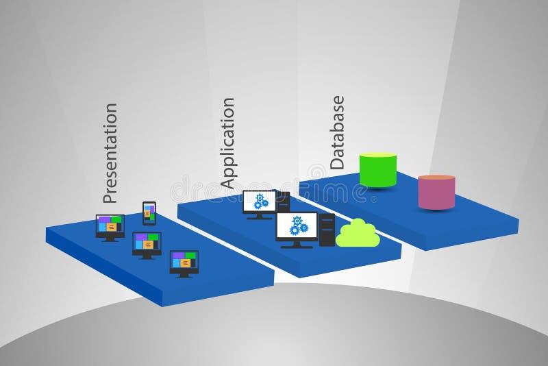 Camadas da integração da arquitetura e da empresa da aplicação de software ilustração stock
