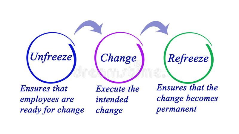 Cambio de la organización ilustración del vector