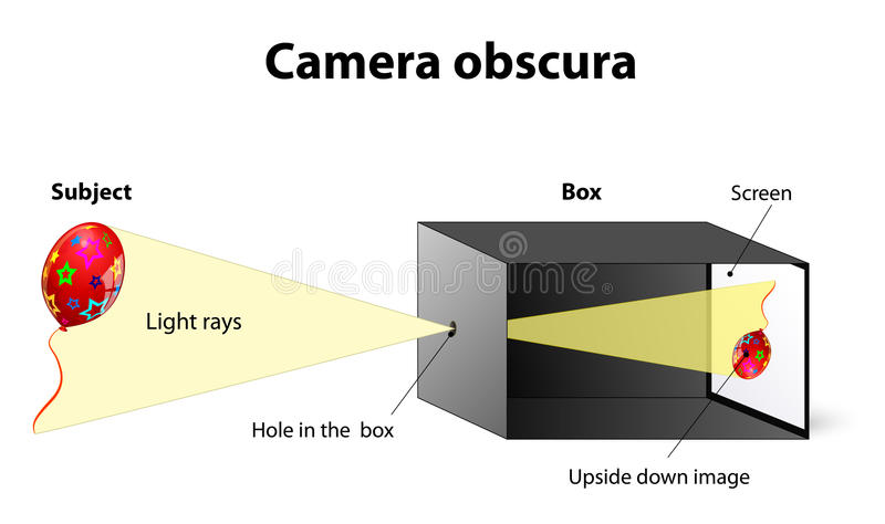 Camera obscura illustrazione vettoriale
