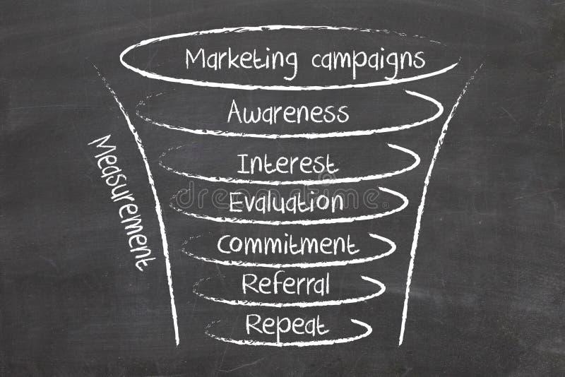 Campagne di marketing immagini stock