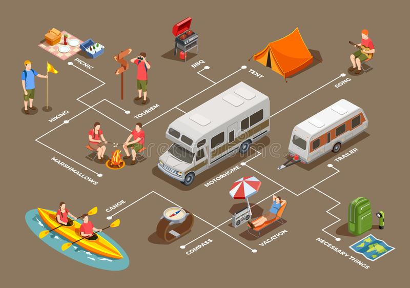 Going Camping Isometric Flowchart royalty free illustration