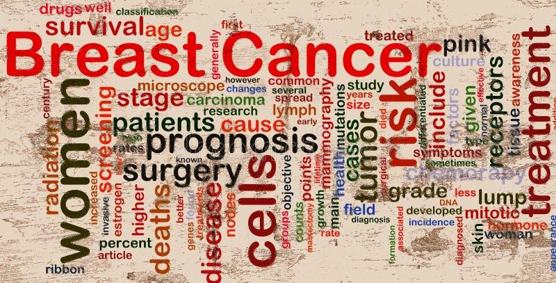 Cancro della mammella Wordcloud illustrazione vettoriale