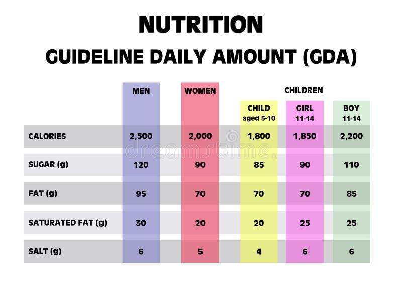 Cantidades diarias de la guía de consulta de la nutrición ilustración del vector