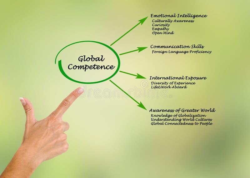 Capacidad global foto de archivo libre de regalías