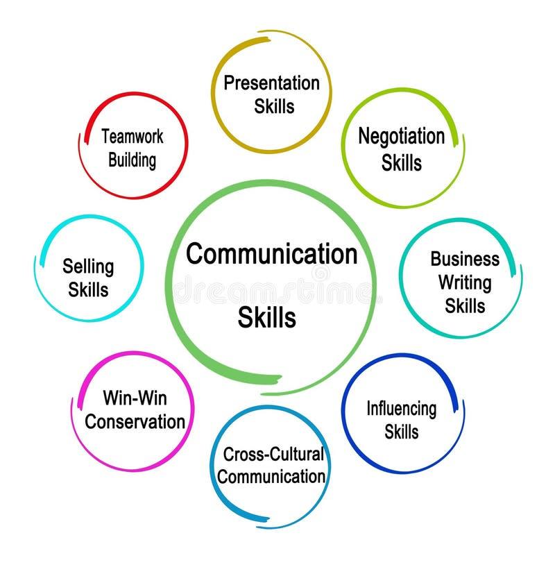 Capacidades de comunicación para el negocio stock de ilustración