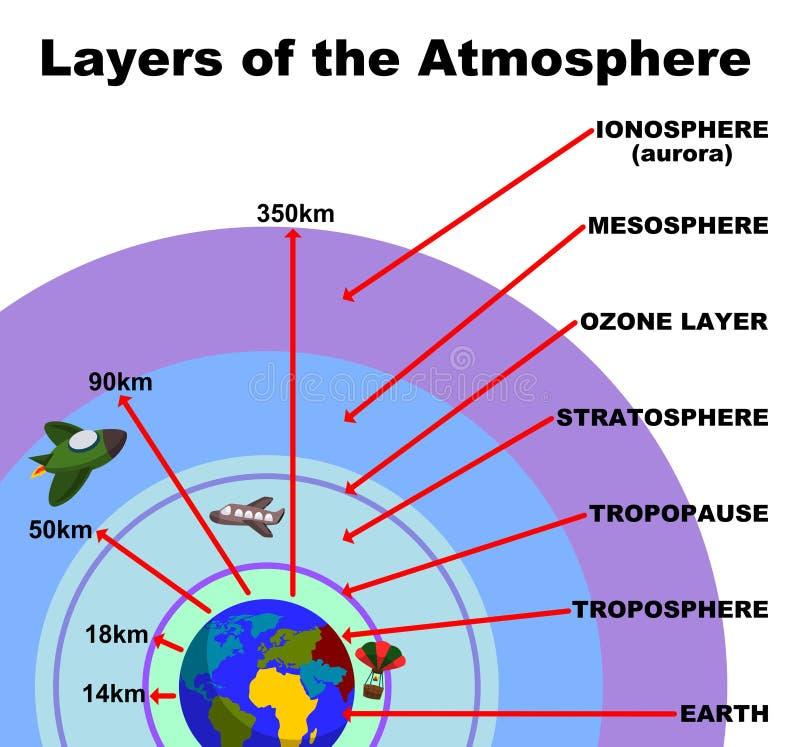 Capas de la atmósfera ilustración del vector