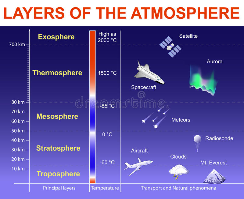 Capas de la atmósfera libre illustration