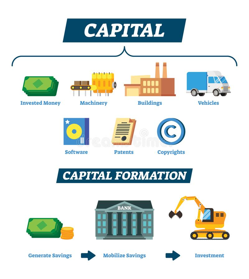 Capital vector illustration. Explained company financial economic resource. Capital vector illustration. Explained financial economic resource for business royalty free illustration