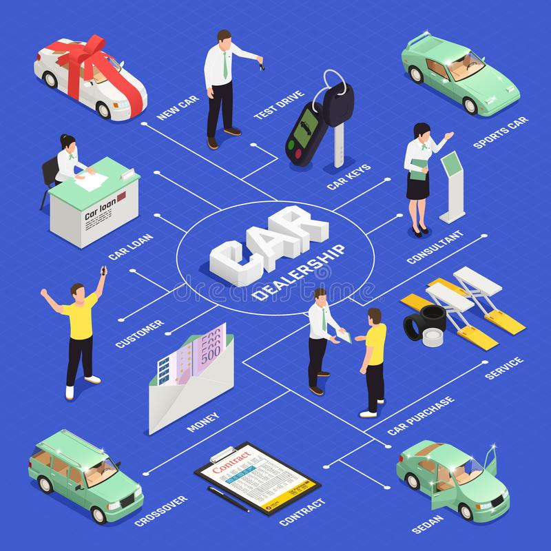 Car Dealership Flowchart. Car dealership isometric flowchart with car sale and purchase symbols vector illustration royalty free illustration